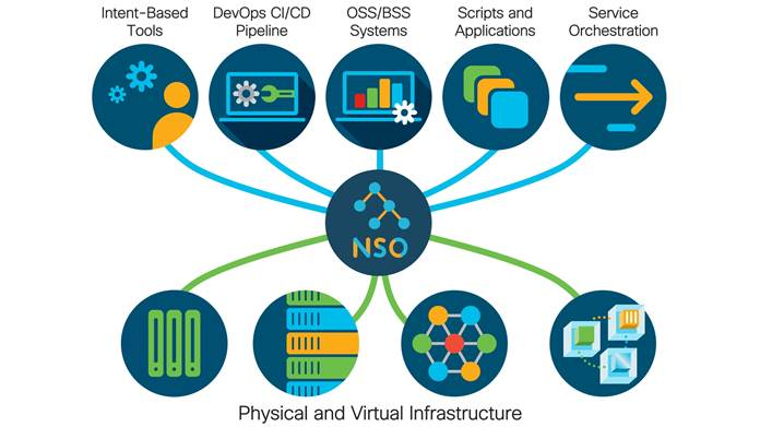 Cisco Network Services Orchestrator Enabled by Tail-f Data Sheet - Cisco