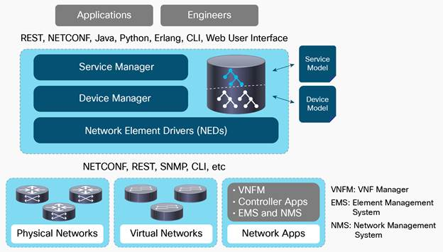 Network Services Orchestrator Network Element Drivers - Cisco