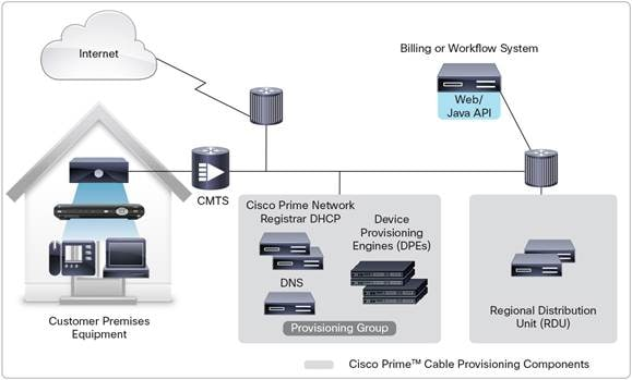 Description: Y:\Production\Cisco Projects\C78 Data Sheet\C78-737128-00\v1a 210416 0919 Anand\C78-737128-00_Cisco Prime Cable Provisioning 5.3\Links\C78-729727-00_Figure.jpg