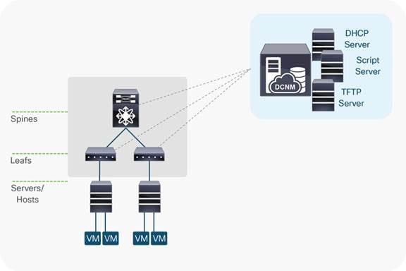 Cisco Data Center Network Manager 11 (DCNM): PowerOn Auto