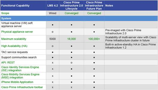 Cisco Prime Infrastructure Lms Functional Comparison With