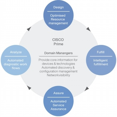 Quality management process for customer service sample paper - essay ...