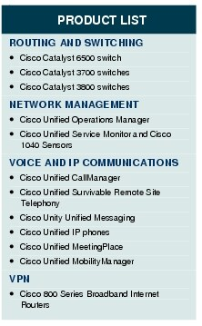 Text Box: PRODUCT LISTROUTING AND SWITCHING●	Cisco Catalyst 6500 switch●	Cisco Catalyst 3700 switches●	Cisco Catalyst 3800 switchesNETWORK MANAGEMENT●	Cisco Unified Operations Manager●	Cisco Unified Service Monitor and Cisco 1040 SensorsVOICE AND IP COMMUNICATIONS●	Cisco Unified CallManager●	Cisco Unified Survivable Remote Site Telephony●	Cisco Unity Unified Messaging●	Cisco Unified IP phones●	Cisco Unified MeetingPlace●	Cisco Unified MobilityManagerVPN●	Cisco 800 Series Broadband Internet Routers