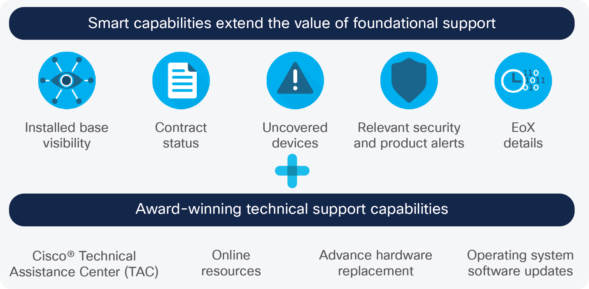 Smart capabilities extend the value of foundational support