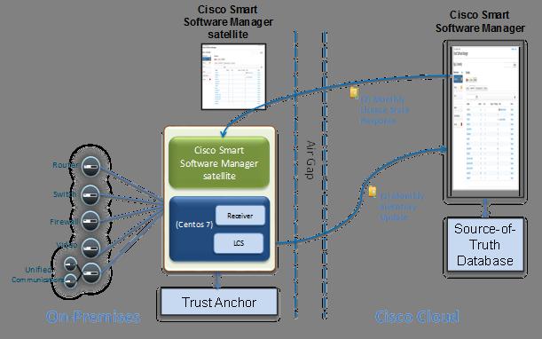 Cisco Smart Software Manager satellite Data Sheet - Cisco