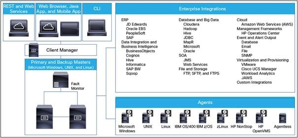 Cisco Tidal Enterprise Scheduler Data Sheet - Cisco