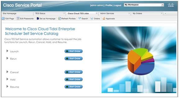 Cisco Tidal Enterprise Scheduler Data Sheet - Cisco