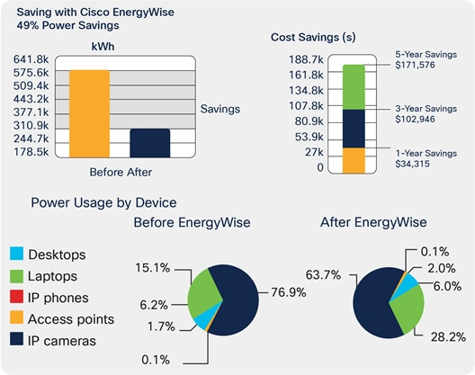 Cisco EnergyWise three-year savings of $100,000 for an average company with 1000 users