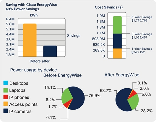 Cisco EnergyWise three-year savings of $1,000,000 for an average company with 10,000 users