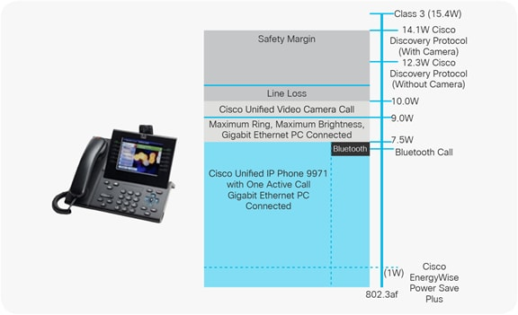 Cisco Unified IP Phone 9971 power usage including Cisco EnergyWise technology