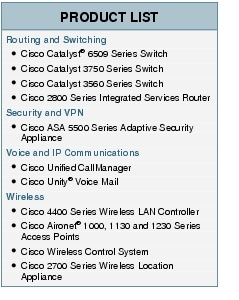 Text Box: PRODUCT LISTRouting and Switching●	Cisco Catalyst® 6509 Series Switch●	Cisco Catalyst 3750 Series Switch ●	Cisco Catalyst 3560 Series Switch●	Cisco 2800 Series Integrated Services RouterSecurity and VPN●	Cisco ASA 5500 Series Adaptive Security ApplianceVoice and IP Communications●	Cisco Unified CallManager●	Cisco Unity® Voice MailWireless●	Cisco 4400 Series Wireless LAN Controller●	Cisco Aironet® 1000, 1130 and 1230 Series Access Points●	Cisco Wireless Control System●	Cisco 2700 Series Wireless Location Appliance