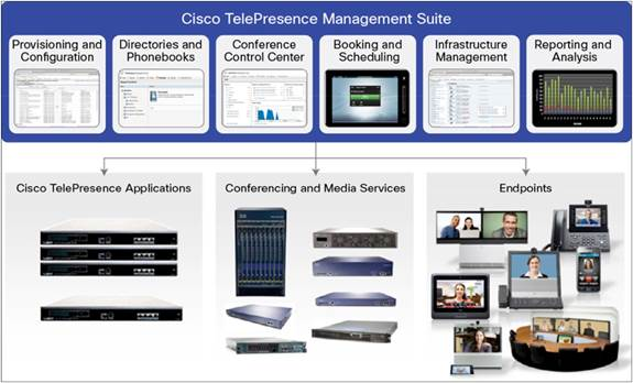 Centralized Management and Scheduling of Your Cisco TelePresence