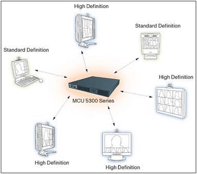Cisco TelePresence MCU 5300 Data Sheet - Cisco