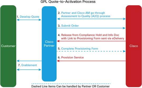 Cisco Webex GPL Web Conferencing Services Ordering Guide - Cisco