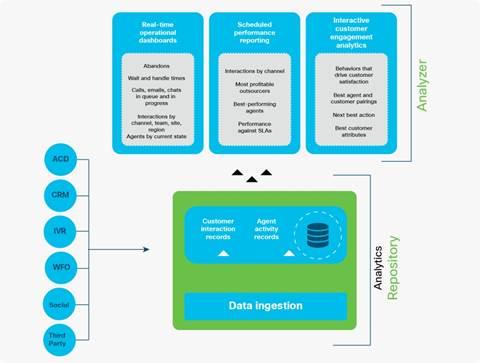 Cisco Customer Journey Analyzer Data Sheet - Cisco
