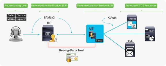 Contact Center Enterprise Solution Security White Paper - Cisco