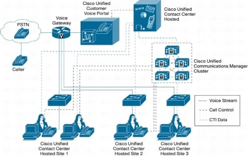 call center architecture Cisco Unified Contact Center Hosted 7.5 - Cisco
