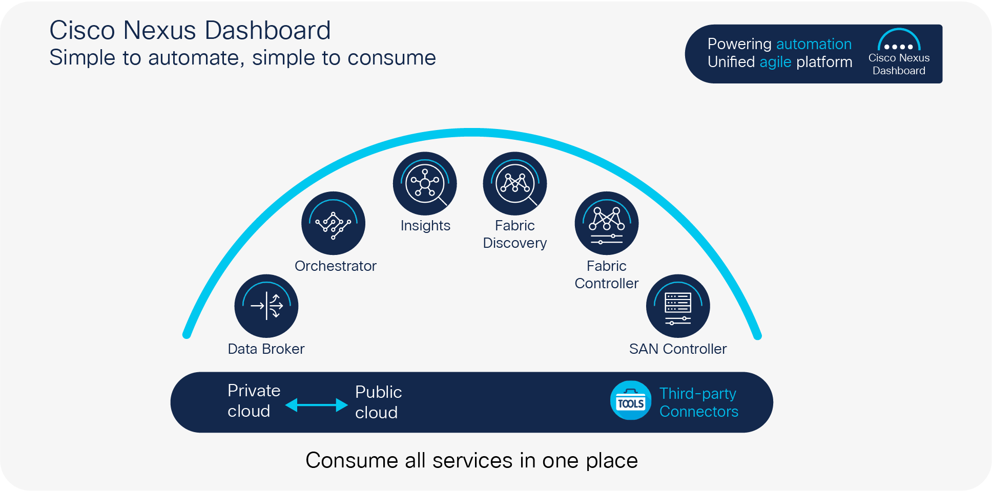Cisco Nexus Dashboard: Unified operations across all sites and services