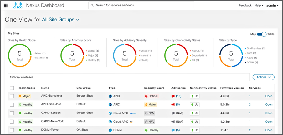 Cisco Nexus Dashboard: Comprehensive system overview