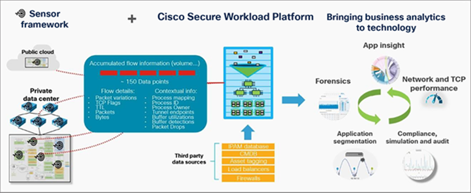 Cisco Secure Workload solution comprising a sensor framework plus an analytics platform