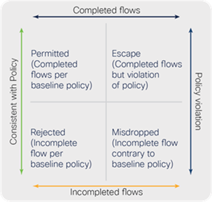 Four categories of flows