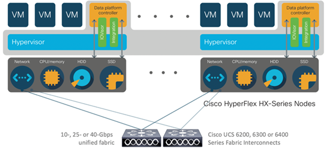 Distributed Cisco HyperFlex system