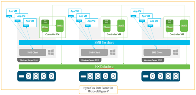 Storage controller virtual machine architecture for Cisco HyperFlex systems on Microsoft Hyper-V