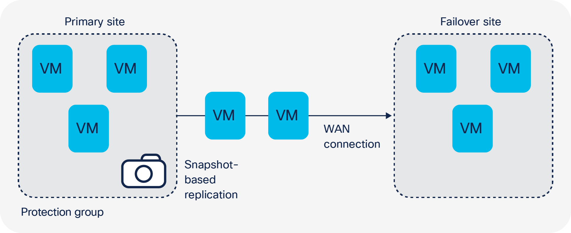 Cisco HyperFlex Connect enables you to define protection groups down to the virtual machine level and choose the replication frequency
