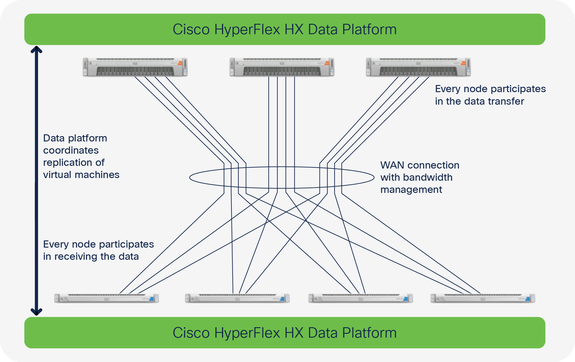 Cisco HyperFlex native replication streams data from each of the primary site nodes to quickly and efficiently transfer data to all the nodes at your secondary site