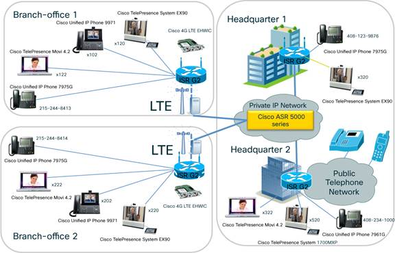 Cisco 4G LTE 2 0 Enhanced High Speed WAN Interface Cards