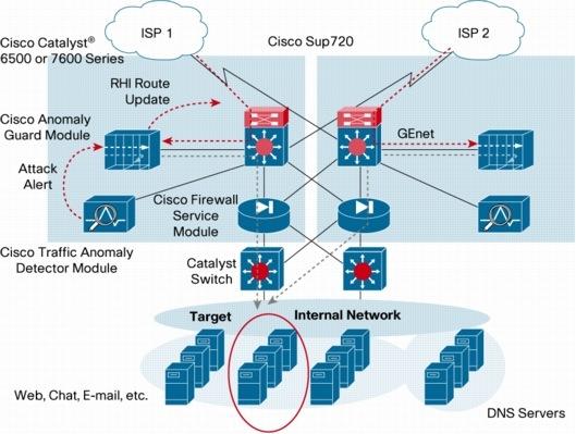 Cisco Traffic Anomaly Detector Module - Cisco