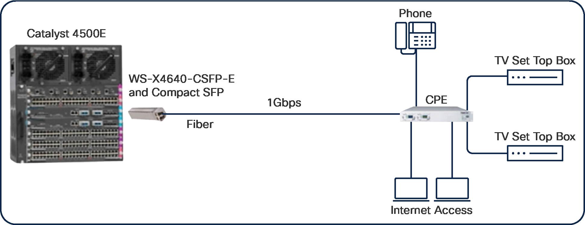 Компактное развертывание SFP с Cisco Catalyst 4500