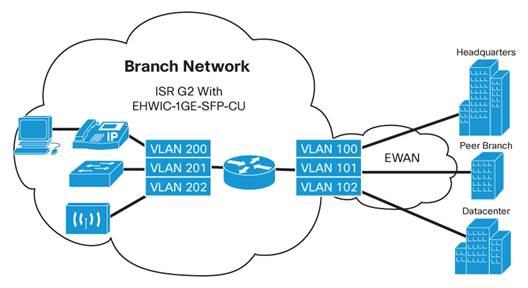 Sealed Cisco EHWIC-1GE-SFP-CU Gig Ethrnet WAN EHWIC Enhanced High-Speed Card