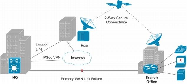 Cisco IP VSAT Satellite WAN Network Module for Cisco Integrated ...