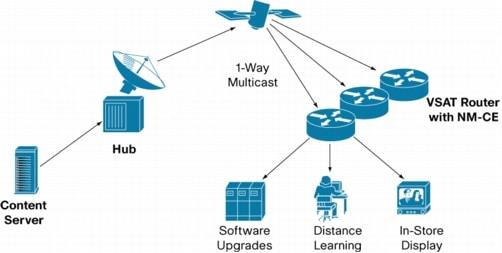 cisco ip vsat satellite wan network module for cisco