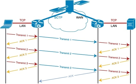 transmission control protocol and cisco public What is tcp/ip and what is its function a: the transmission control protocol (tcp) suite and the internet protocol (ip) suite according to cisco press.