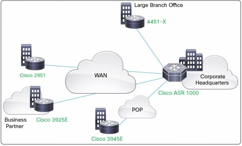 Cisco 3945e datasheet
