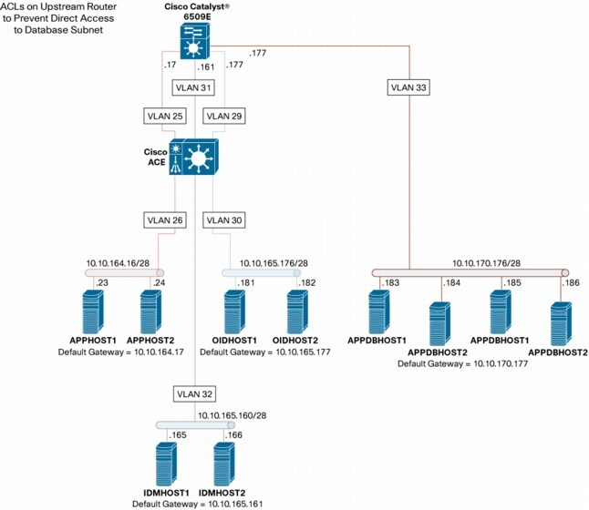 Oracle 10g Application Server Suite Deployment With Cisco Ace