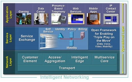 Cisco IP NGN Architecture