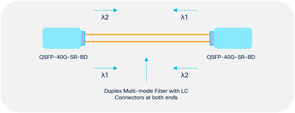 Cisco QSFP BiDi 40Gbps transceiver: Duplex MMF with LC connectors at both ends
