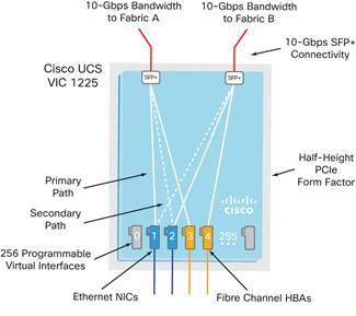 Cisco ucs overview ibm team 2014 v. 2 handout.