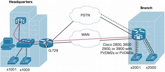 cisco 3900 router datasheet pdf