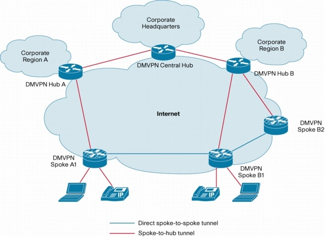 managed services white paper White paper 2 the solution: dw managed servicesc 2 services for networks 3 services for unified communications 4 services for storage 5 services for virtualized.