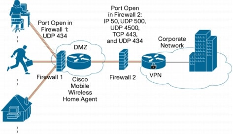 Deployment of Cisco IP Mobility Solution on Enterprise Class ...
