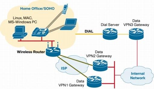 Cisco Virtual Office-Dial Backup Deployment Guide - Cisco