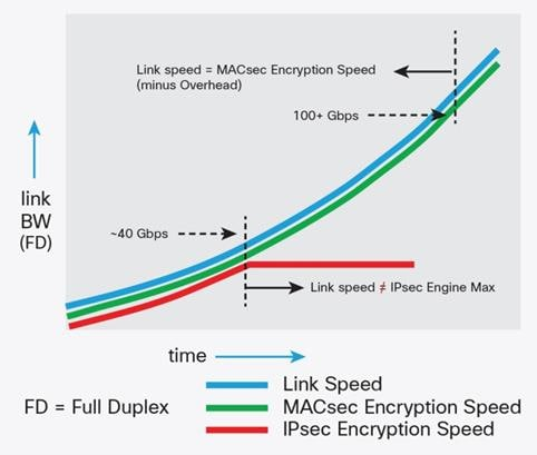 Innovations in Ethernet Encryption (802 1AE - MACsec) for