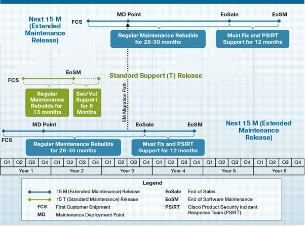 Cisco IOS Software Release 15 M and T Q&A - Cisco