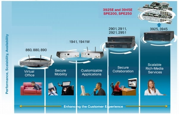 Cisco 1941 Integrated Services Router Integrated Services Router