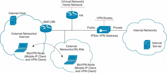 Cisco Mobile VPN, Enabling Cisco End-Device based IP Mobility - Cisco