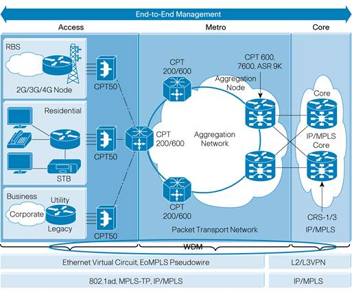 Cisco Carrier Packet Transport (CPT) 50 Data Sheet - Cisco